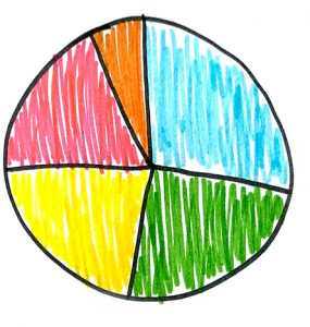 Hand drawn pie graph with 5 brightly coloured segments