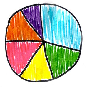 Hand drawn pie graph with 6 brightly coloured segments